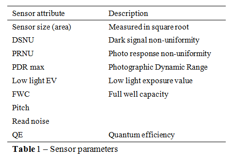 A Brief M4/3 Statistical Sensor Classification Between Panasonic and ...